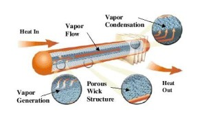 SITUS Technicals - Heatpipesysteme